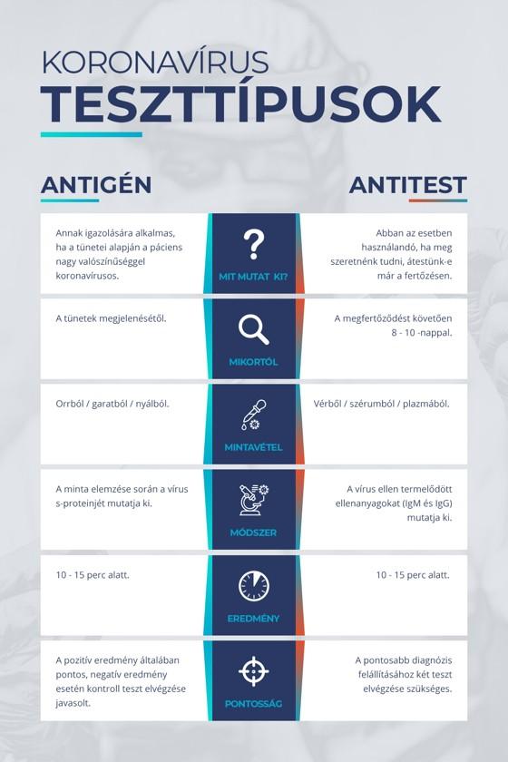 Well Biotech SARS-CoV-2 készlet - SARS-CoV-2 teszt - 20 db - Antigén (Ag)